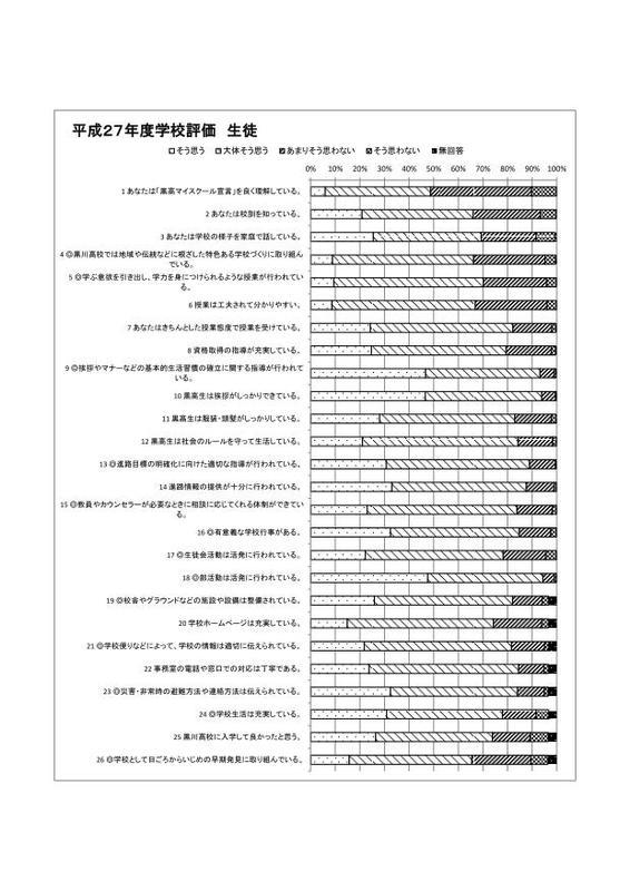 平成27年度学校評価 生徒